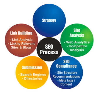 Seo+Marketing